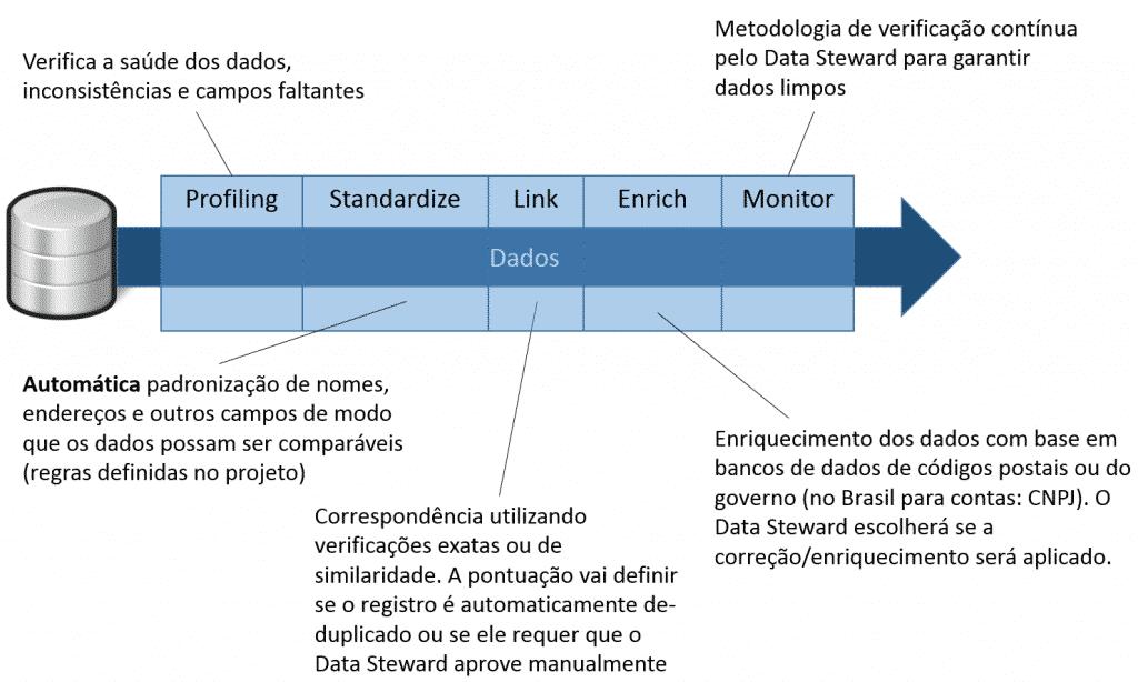 Processo de Data Quality e MDM